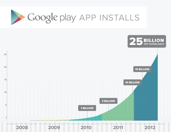 25 miliardów google play