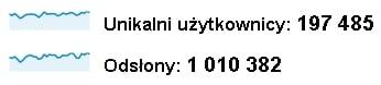 milion odsłon tabletowo.pl