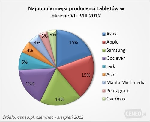 tablety producenci 2012