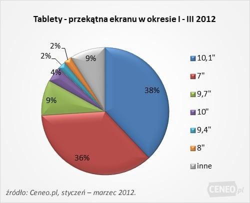 Tabletowo.pl Tabletowe trendy na polskim rynku zbadane przez Ceneo Ciekawostki Nowości