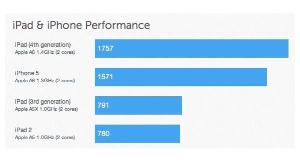 Tabletowo.pl Benchmark potwierdza niesamowite osiągi iPada 4, 1GB RAM i 1,4GHz Apple Nowości