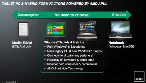 Tabletowo.pl AMD zapowiada chip z myślą o tabletach: AMD Z-60 Nowości