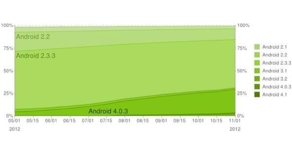Tabletowo.pl 2,7% urządzeń z Androidem pracuje w oparciu o 4.1 Jelly Bean Ciekawostki Nowości