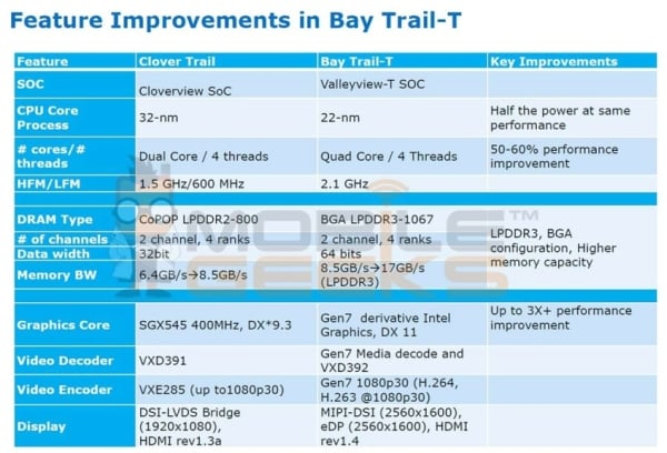 intel bay trail-t procesor tablet