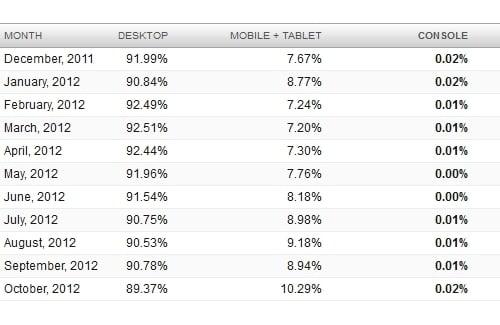 Tabletowo.pl 10% ruchu w sieci generują smartfony i tablety Ciekawostki Nowości