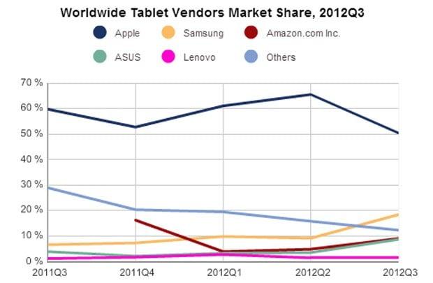 tablety q3 2012 sprzedaż