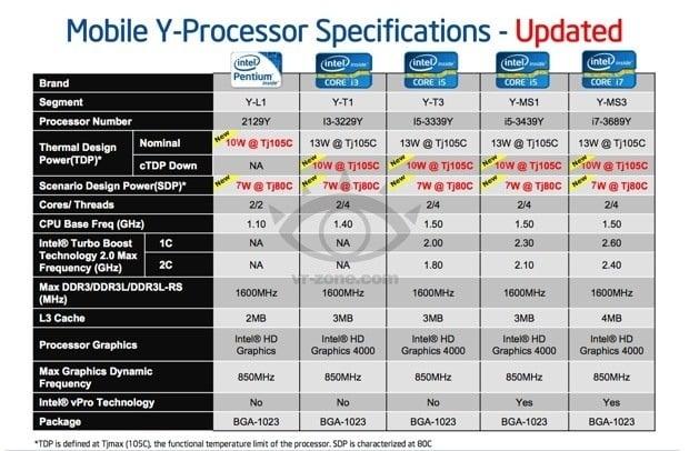 Tabletowo.pl Tablety z Windowsem będą pracować dłużej dzięki nowym procesorom Intela Nowości