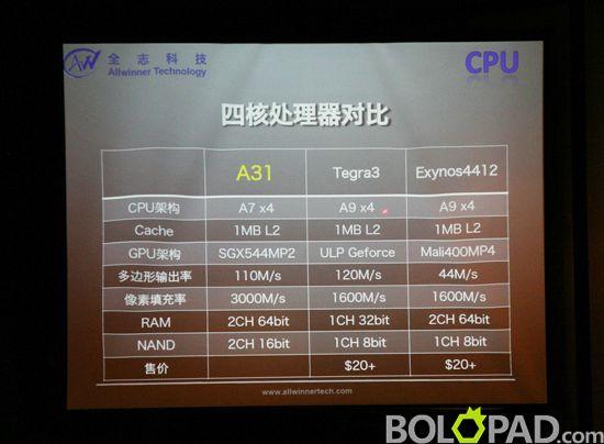 Tabletowo.pl Allwinner zapowiada nowe procesory: dwurdzeniowy A20 i czterordzeniowy A31 Chińskie Ciekawostki Nowości