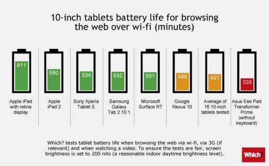 Tabletowo.pl Które tablety mają najlepsze baterie? Apple Porównania