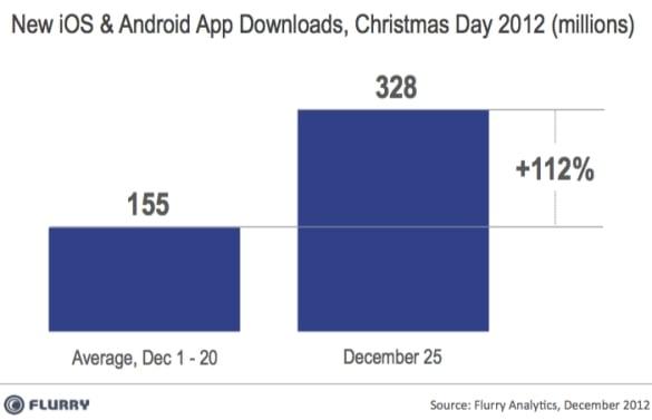 Tabletowo.pl 51% urządzeń aktywowanych w Boże Narodzenie to tablety Ciekawostki