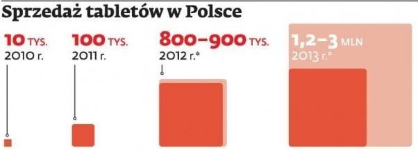 sprzedaż tabletów w polsce 2013