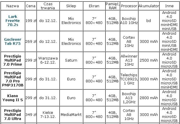 Tabletowo.pl Tabletowe promocje - cz. 3: sklepy elektroniczne (tabelka) Nowości Promocje