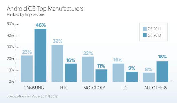 udział producentów w rynku androida