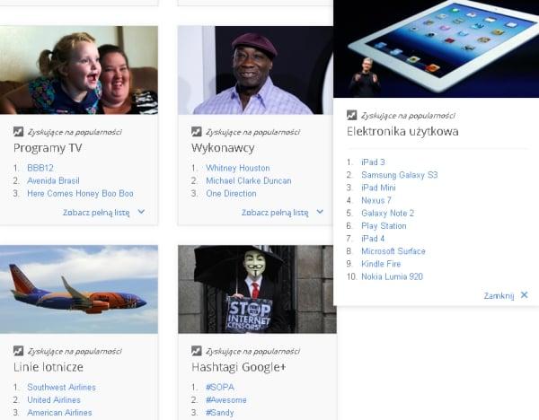 Tabletowo.pl Zeitgeist 2012: iPad 3 jednym z najczęściej wyszukiwanych haseł w Google Ciekawostki Nowości