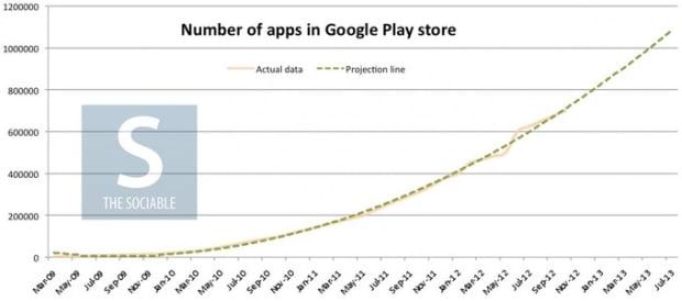 Tabletowo.pl W czerwcu w Google Play będzie milion aplikacji? Aplikacje Nowości
