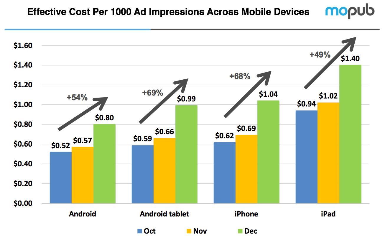 Tabletowo.pl iPad najpopularniejszy wśród reklamodawców Apple Ciekawostki Nowości