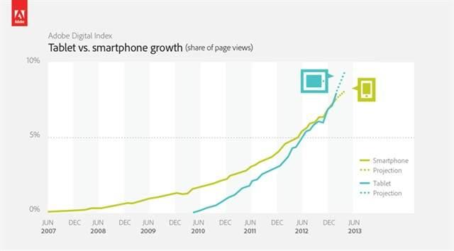 Tabletowo.pl Tablety po raz pierwszy w historii wygenerowały większy ruch w sieci niż smartfony Ciekawostki Nowości