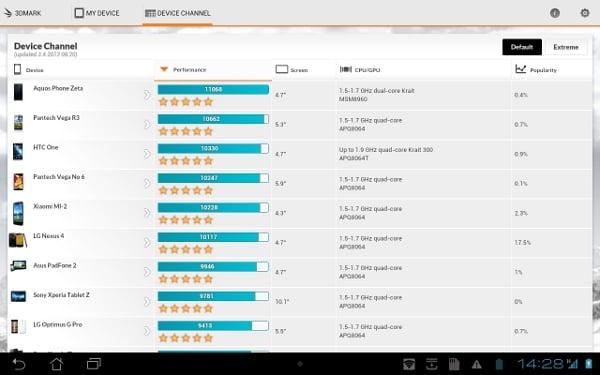 Tabletowo.pl Benchmark od 3DMark już dostępny w Google Play Aplikacje Nowości