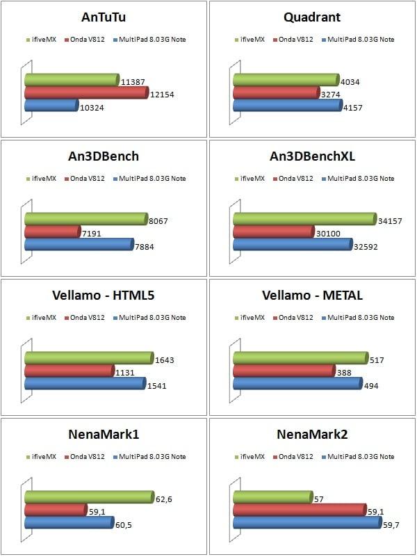 Recenzja tabletu FNF ifive MX 3G
