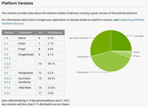 Tabletowo.pl Nowe statystyki oraz sposób liczenia urządzeń z Androidem Nowości