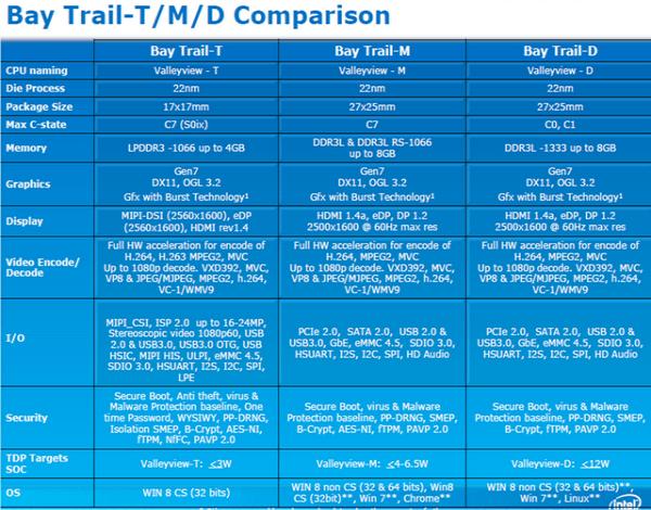 Wyciekła szczegółowa lista procesorów Intel Bay Trail 18