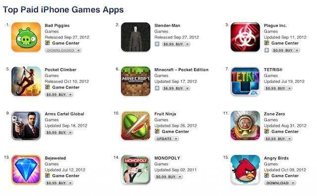 Tabletowo.pl Raport Distimo: poznaj wymogi rankingów App Store Aplikacje Apple