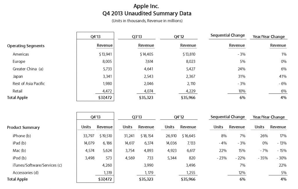 Tabletowo.pl Apple: 14,1 mln sprzedanych iPadów w Q3 2013 Apple Nowości Raporty/Statystyki