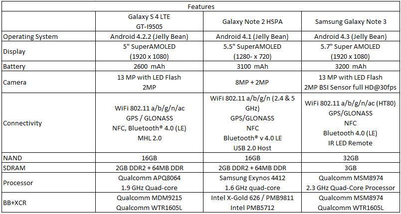 Tabletowo.pl Koszt produkcji Samsunga Galaxy Note 3 to 232 dolary Ciekawostki Nowości Samsung