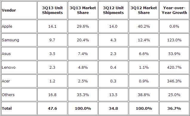 Apple ma 29,6% udziałów w rynku tabletów. Samsung goni: 20,4%