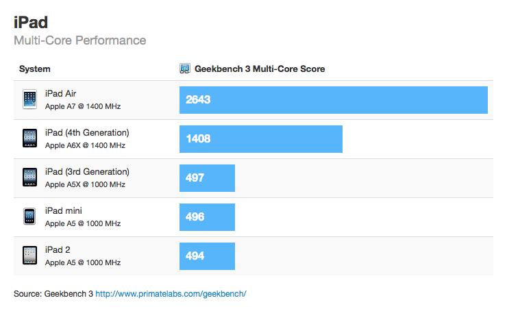 iPad Air - świetne wyniki w benchmarku