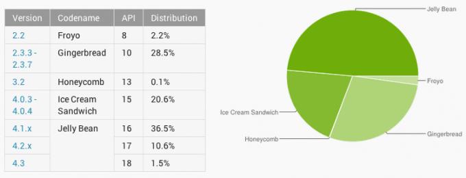 Android Jelly Bean już na 48,6% urządzeń z systemem Google