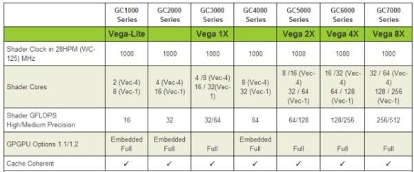 Vivante GC6400 GPU