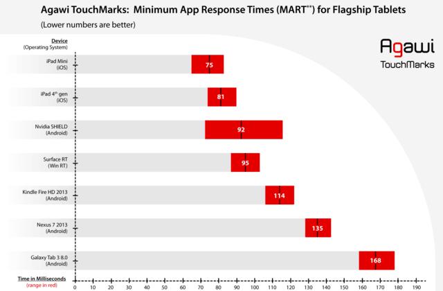 Tabletowo.pl Agawi Touchmarks II: ranking najszybszych ekranów dotykowych Porównania