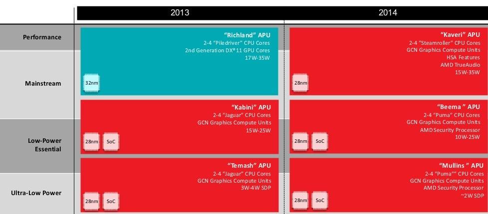 AMD ujawnia szczegóły nowych APU – Mullins i Beema