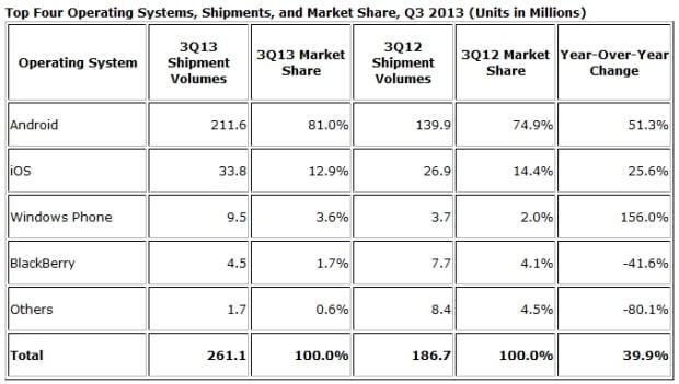 IDC po Q3 - Android 81% rynku