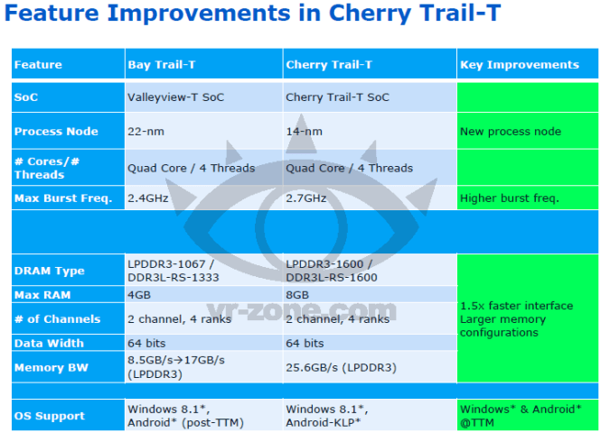 Nowe APU od Intela - Cherry Trial-T