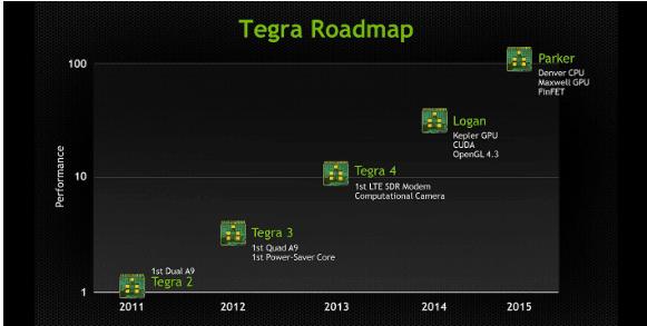 Tabletowo.pl NVIDIA Tegra 5 - mobilny Kepler w 2014 roku Nowości