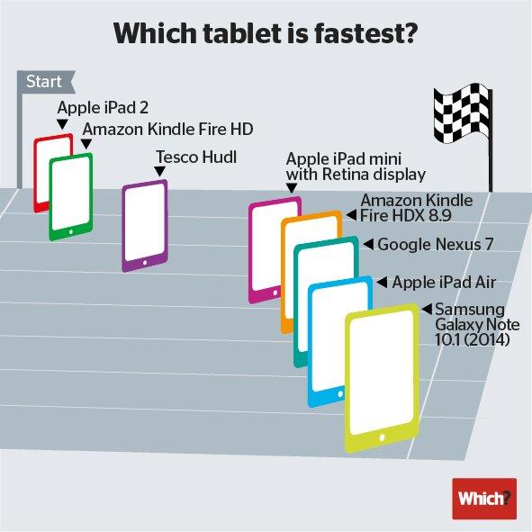 Tabletowo.pl Samsung Galaxy Note 10.1 najszybszym tabletem na rynku? Uzyskał najlepszy wynik w Geekbench Ciekawostki Nowości