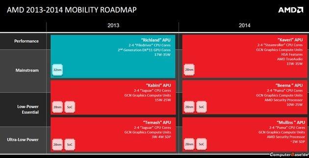 amd-apu-mobilne-plany-2014-1