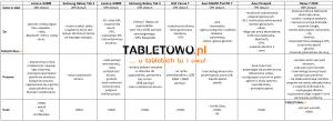 Nasz wideoprzegląd 7-calowych tabletów do 1000 złotych