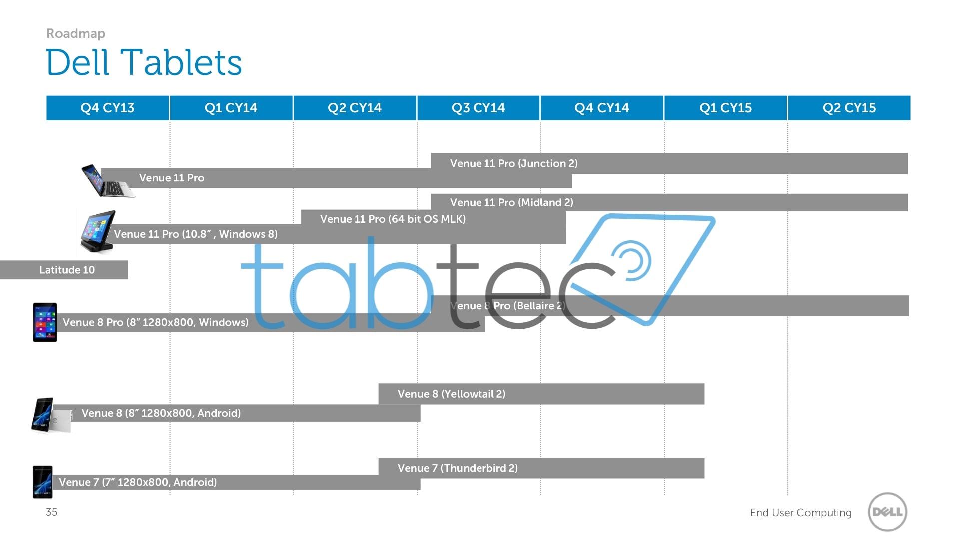 Tabletowo.pl Dell skupia się na rozwijaniu wcześniejszych projektów. Drugie generacje tabletów nadchodzą Nowości Plotki / Przecieki