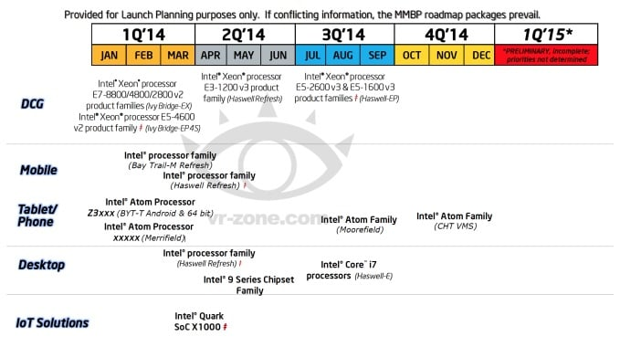 Intel-2014-Roadmap