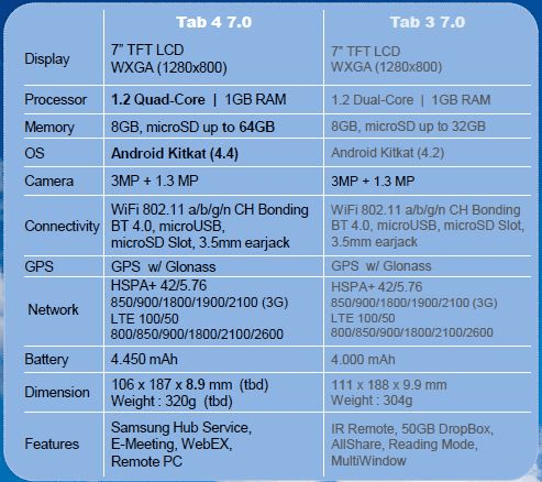 Leaked-specs-for-the-Samsung-Galaxy-Tab-4-7.0.jpg