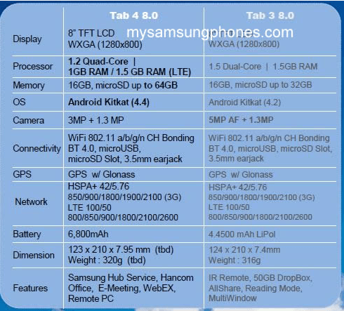 Leaked-specs-for-the-Samsung-Galaxy-Tab-4-8.0.jpg