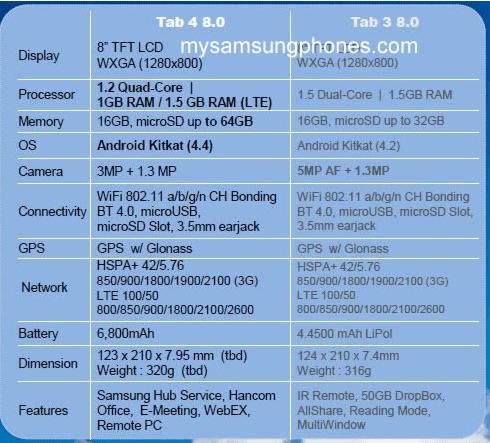 Tabletowo.pl Samsung Galaxy Tab 4 7.0 i Galaxy Tab 4 8.0 zdradzają swoje parametry - premiera na MWC? Nowości Plotki / Przecieki Samsung