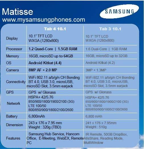 Tabletowo.pl Samsung Galaxy Tab 4 (10.1) Matisse zadebiutuje na MWC 2014? Nowości Plotki / Przecieki Samsung