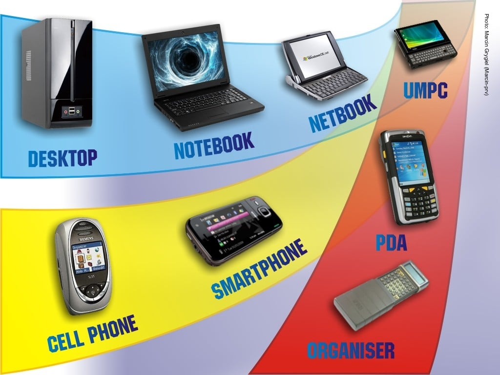 Evolution Mobile Devices