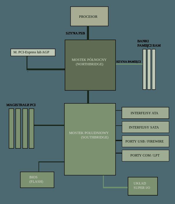 Schemat_blokowy_chipsetu