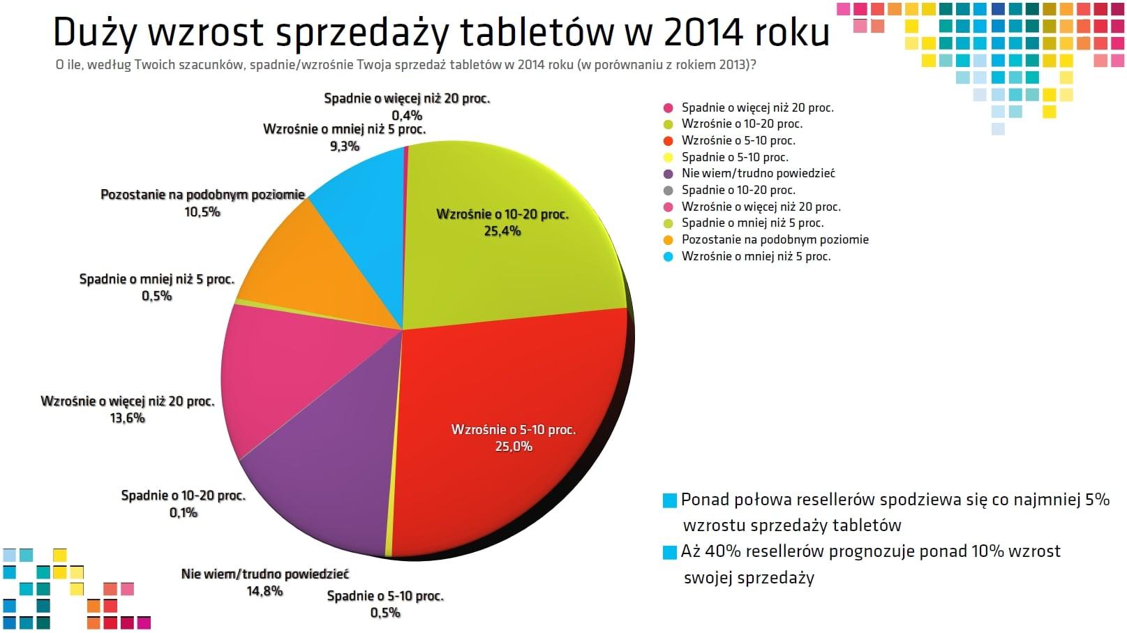 Tabletowo.pl Obraz polskiego rynku tabletów w 2014 roku według resellerów - ciekawe dane w jednym miejscu Ciekawostki Nowości