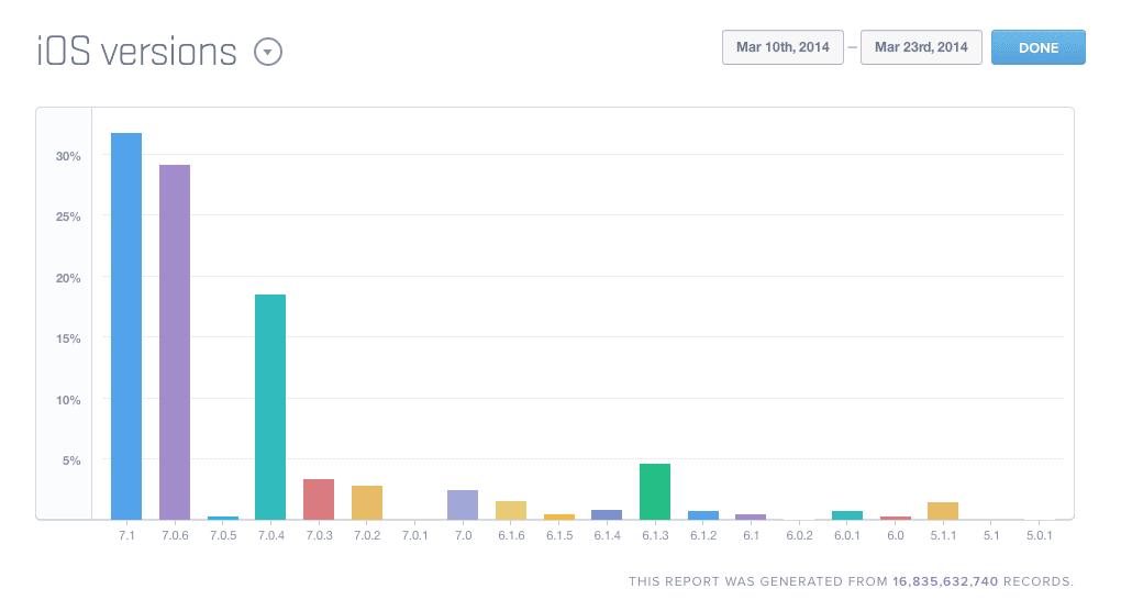 Tabletowo.pl 31% iUrządzeń działa już na iOS 7.1 Aktualizacje Nowości